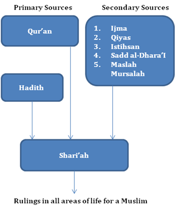 Sources of Shariah - An Overview